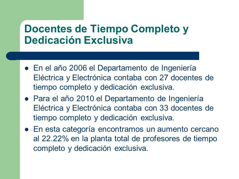 Docentes de Tiempo Completo y Dedicación Exclusiva En el año 2006 el Departamento de Ingeniería Eléctrica y Electrónica contaba con 27 docentes de tie