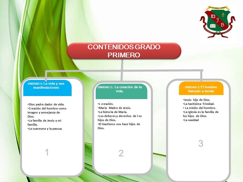 UNIDAD 1 CONSTRUYENDO LA AMISTAD GRADO: 2 Competencia 2 Competencia 1 N1 a N6 Relaciones intra e interpersonales Autonomía Sociales y ciudadanía Competencia 3 Nivel de la competencia 1 Nivel de la competencia 2 Nivel de la competencia 1
