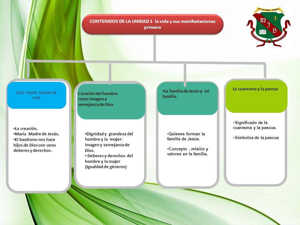 UNIDAD 1 LA VIDA Y SUS MANIFESTACIONES GRADO:1 Competencia 2 Competencia 1 N1 A LA N5 N1 A N6 COMPETENCIAS CIUDADANAS AXIOLOGIA AUTONOMÍA Competencia 3 Nivel de la competencia 1 Nivel de la competencia 2 Nivel de la competencia 1