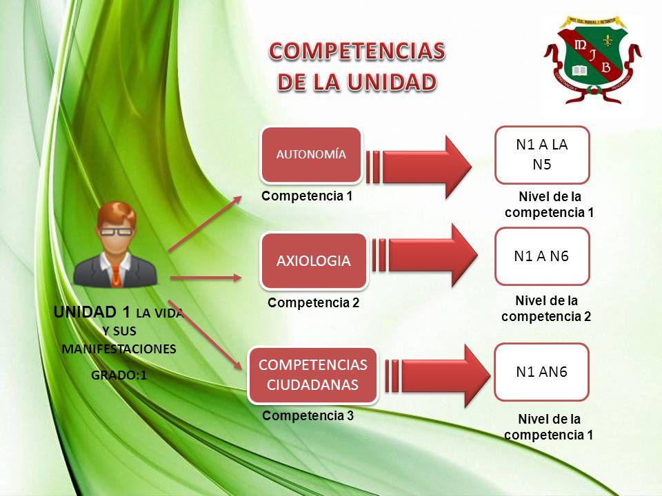 UNIDAD 3 YA SOMOS AMIGOS GRADO: 2 Competencia 2 Competencia 1 Competencia 3 Nivel de la competencia 1 Nivel de la competencia 2 Nivel de la competencia 1