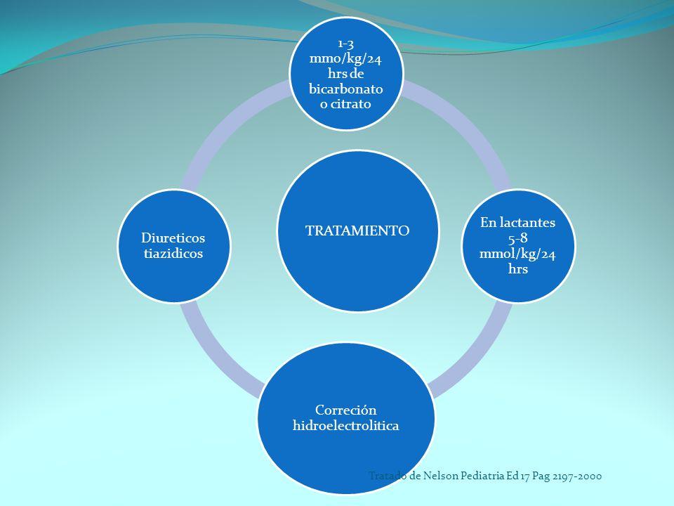 TRATAMIENTO 1-3 mmo/kg/24 hrs de bicarbonato o citrato En lactantes 5-8 mmol/kg/24 hrs Correción hidroelectrolitica Diureticos tiazidicos Tratado de N