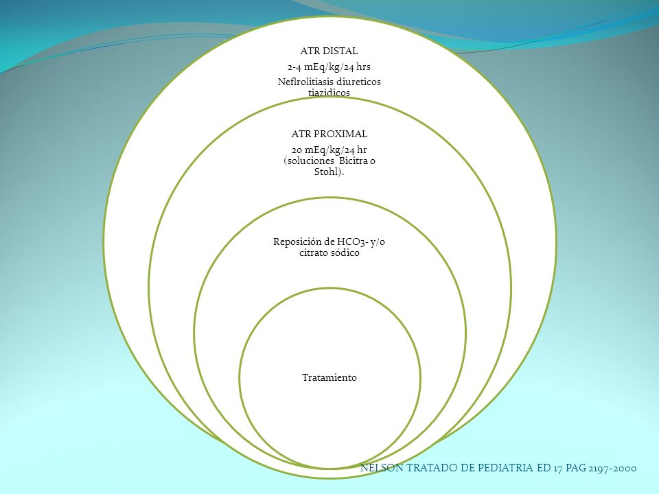 ATR DISTAL 2-4 mEq/kg/24 hrs Neflrolitiasis diureticos tiazidicos ATR PROXIMAL 20 mEq/kg/24 hr (soluciones Bicitra o Stohl). Reposición de HCO3- y/o c