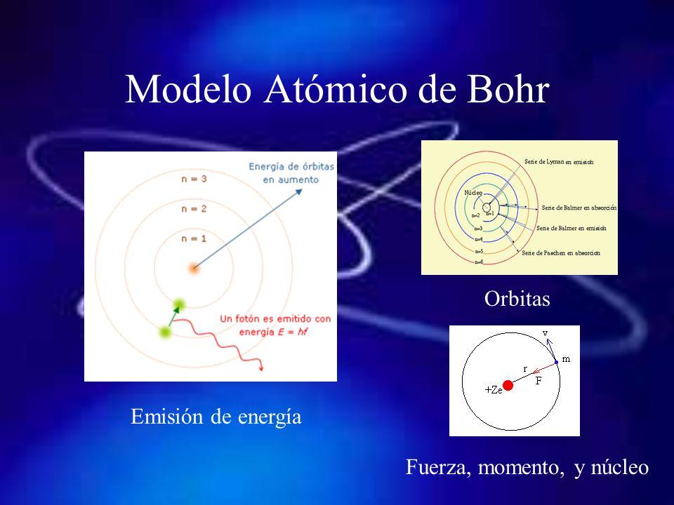 Postulados 1.Existencia del núcleo y su relación con el electrón.