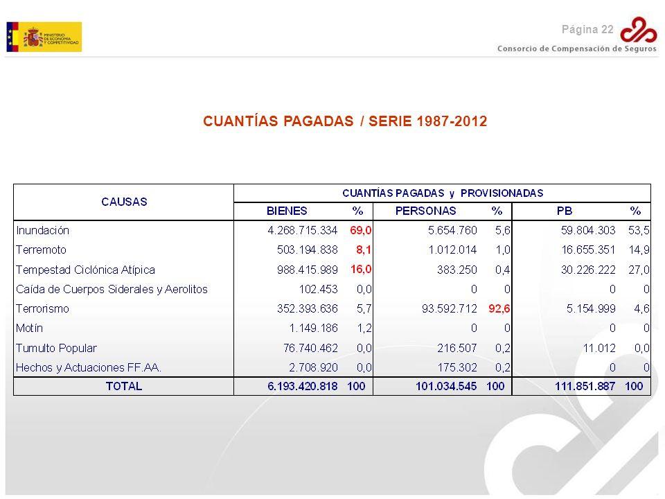 Página 22 CUANTÍAS PAGADAS / SERIE 1987-2012