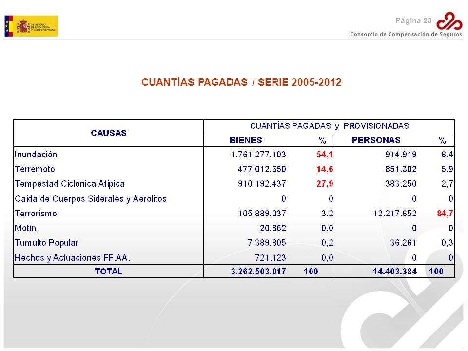 CUANTÍAS PAGADAS / SERIE 2005-2012 Página 23