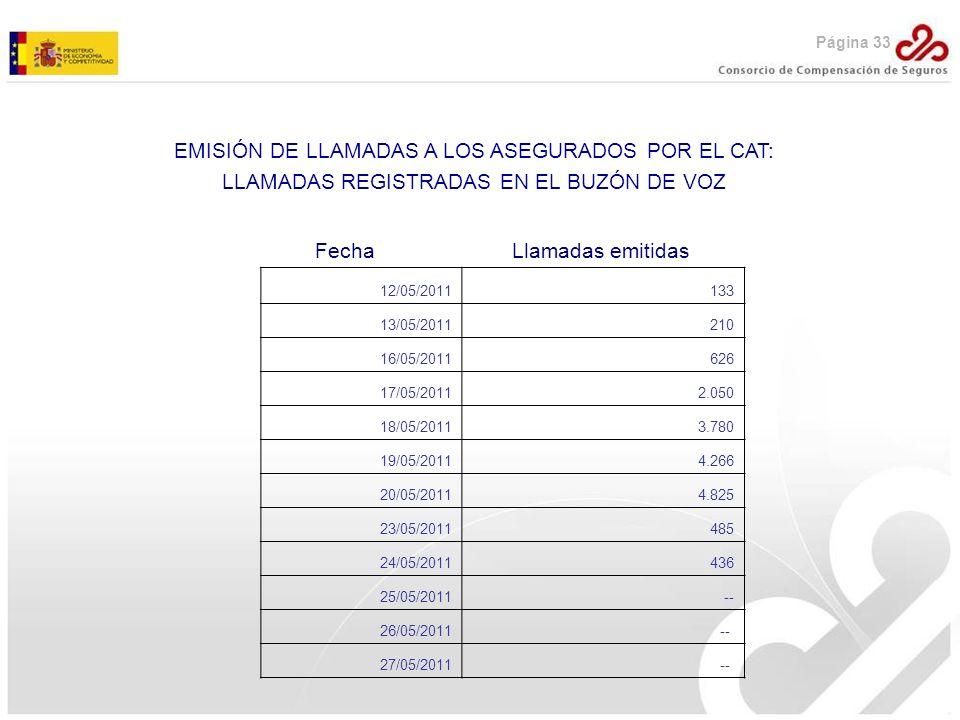 EMISIÓN DE LLAMADAS A LOS ASEGURADOS POR EL CAT: LLAMADAS REGISTRADAS EN EL BUZÓN DE VOZ Fecha Llamadas emitidas 12/05/2011133 13/05/2011210 16/05/201
