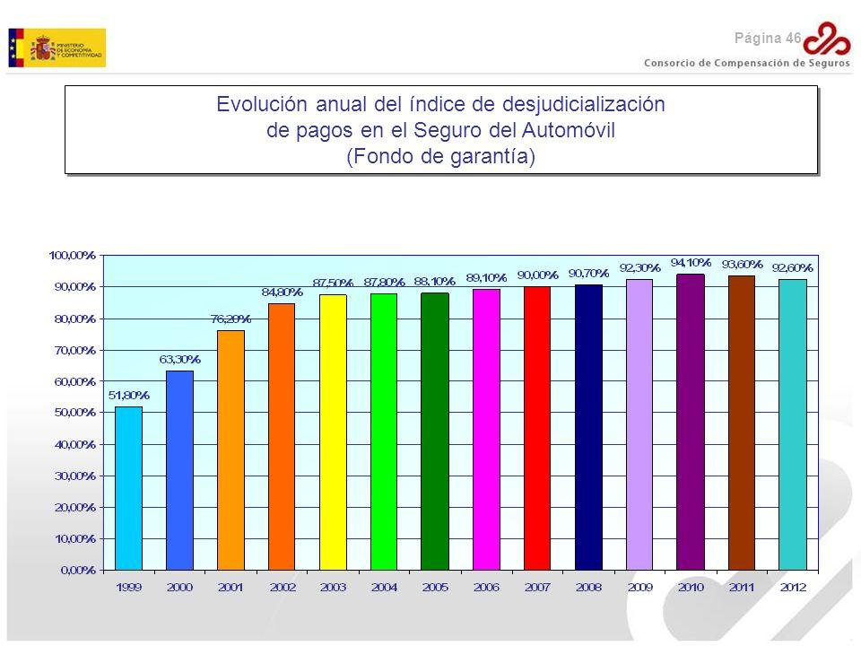 Evolución anual del índice de desjudicialización de pagos en el Seguro del Automóvil (Fondo de garantía) Evolución anual del índice de desjudicializac