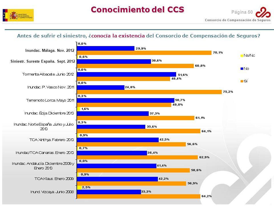 Antes de sufrir el siniestro, ¿conocía la existencia del Consorcio de Compensación de Seguros? Conocimiento del CCS Inundac. Málaga. Nov. 2012 Siniest