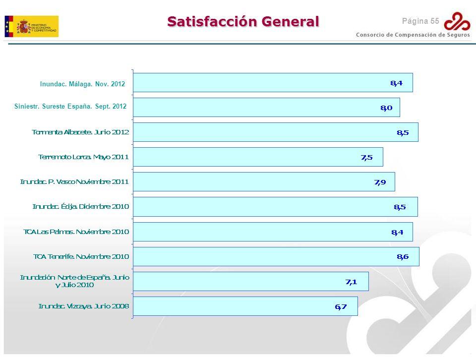 Satisfacción General Inundac. Málaga. Nov. 2012 Siniestr. Sureste España. Sept. 2012 Página 55