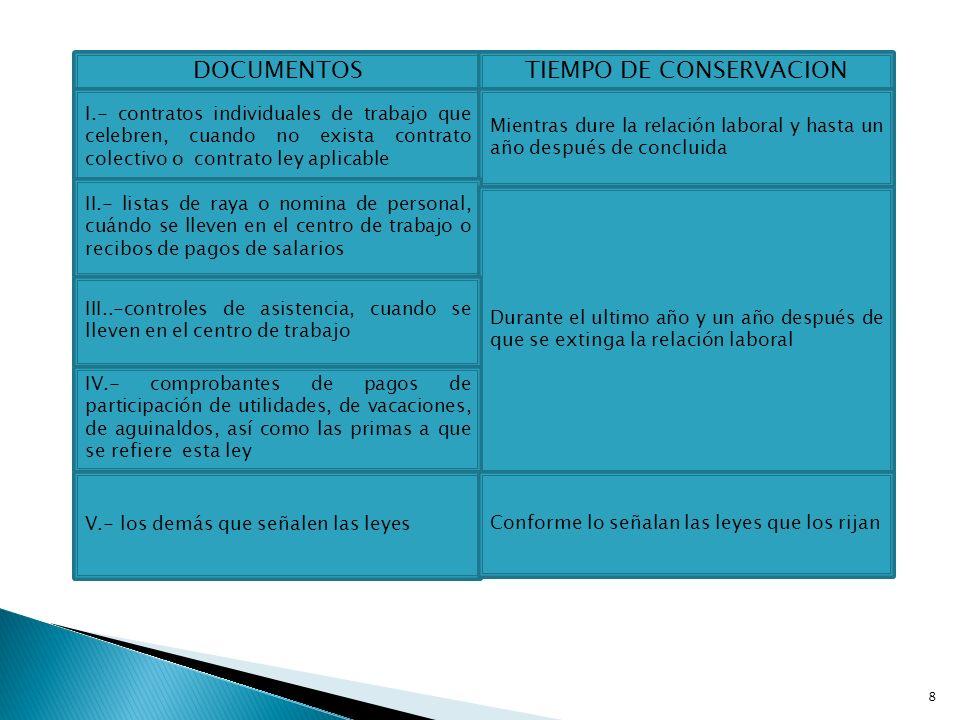 DOCUMENTOSTIEMPO DE CONSERVACION I.- contratos individuales de trabajo que celebren, cuando no exista contrato colectivo o contrato ley aplicable Mien