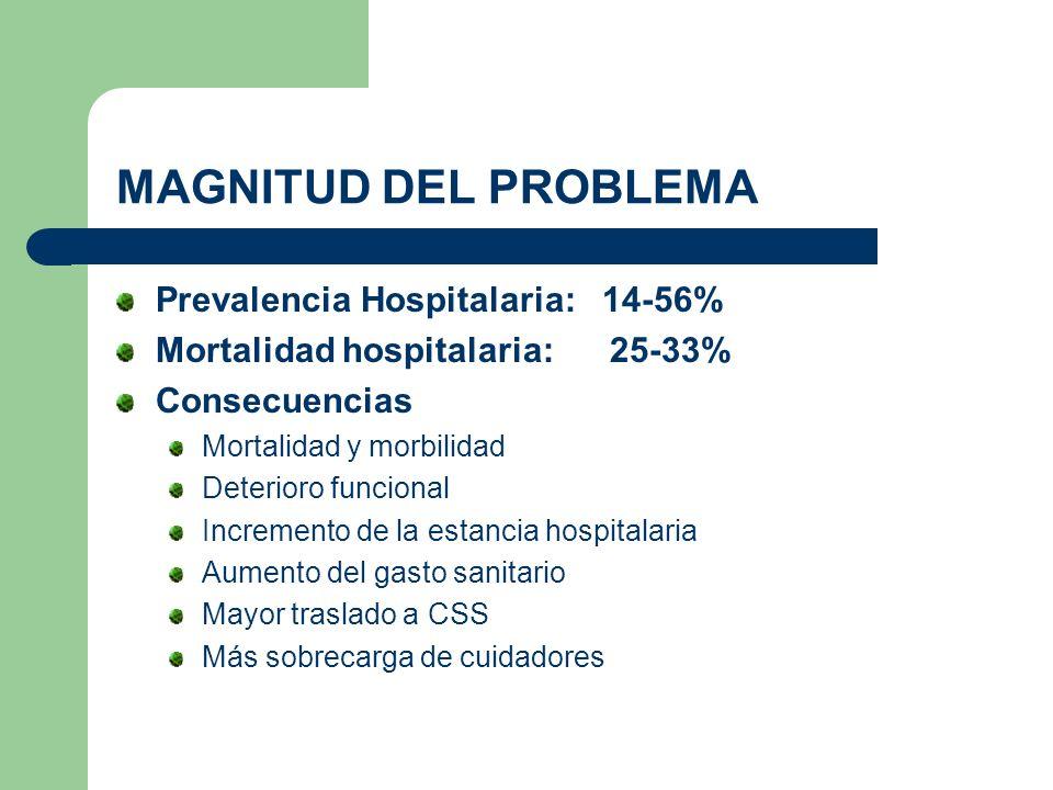 MAGNITUD DEL PROBLEMA Prevalencia Hospitalaria: 14-56% Mortalidad hospitalaria: 25-33% Consecuencias Mortalidad y morbilidad Deterioro funcional Incre