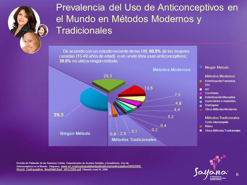 27 1.Jain J et al.Anticoncepción. 2004;70(1):11-18.