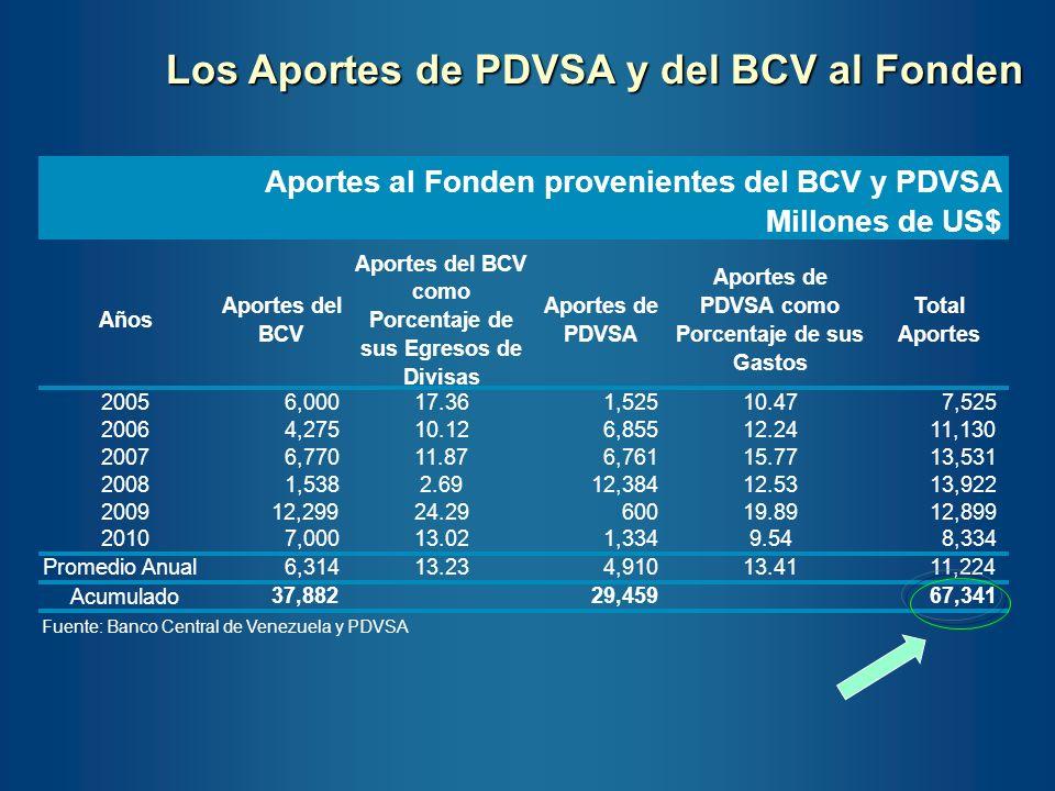 Los Aportes de PDVSA y del BCV al Fonden