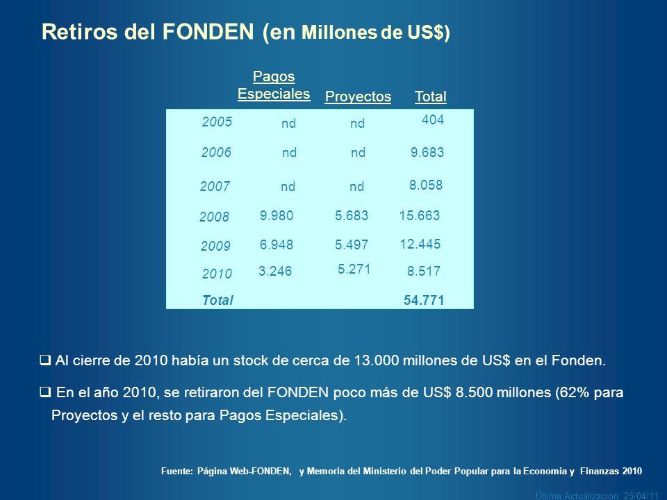 8.058 9.683 404 Proyectos nd2007 nd2006 nd 2005 Pagos Especiales Retiros del FONDEN (en Millones de US$) Fuente: Página Web-FONDEN, y Memoria del Mini