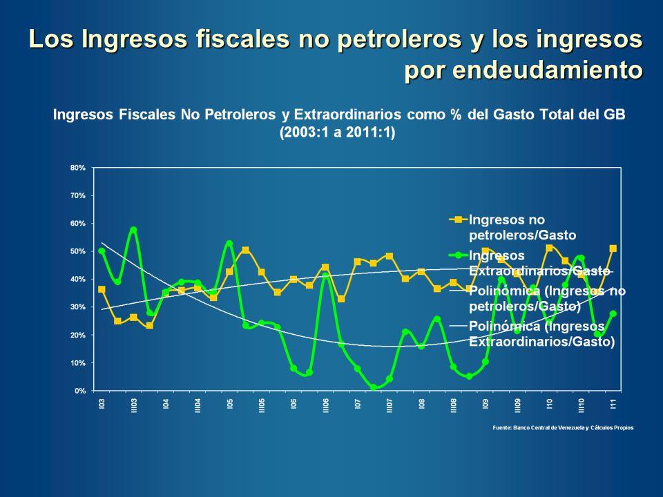 Los Ingresos fiscales no petroleros y los ingresos por endeudamiento