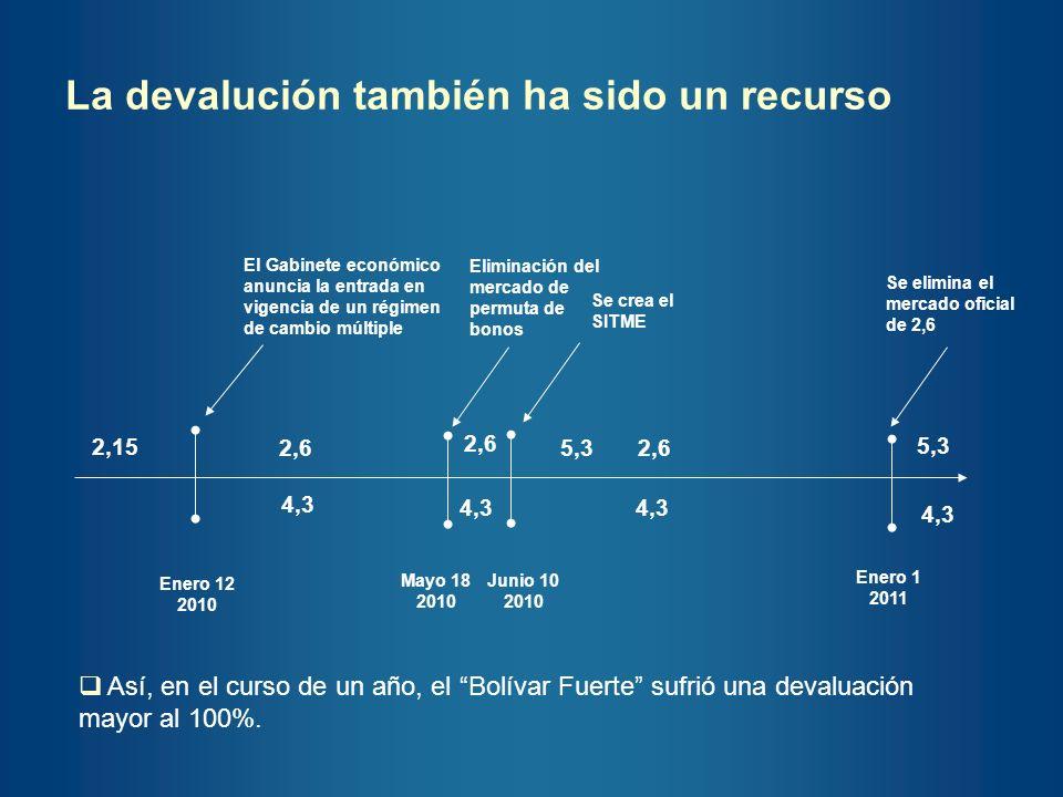 La devalución también ha sido un recurso Enero 12 2010 2,15 2,6 4,3 El Gabinete económico anuncia la entrada en vigencia de un régimen de cambio múlti