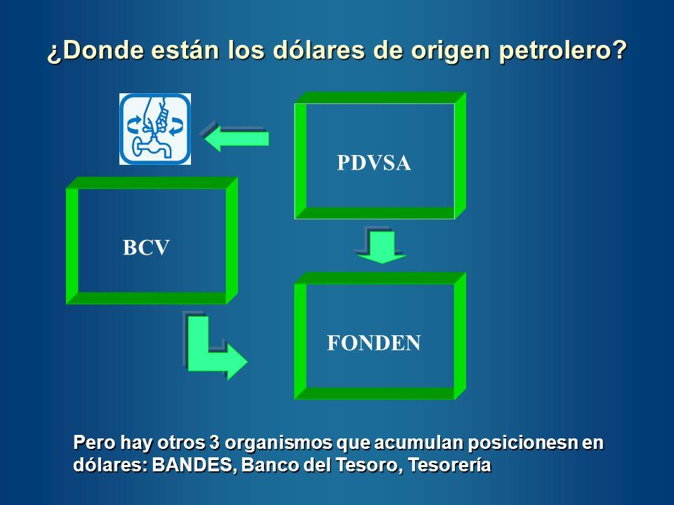 ¿Donde están los dólares de origen petrolero? BCV PDVSA FONDEN Pero hay otros 3 organismos que acumulan posicionesn en dólares: BANDES, Banco del Teso
