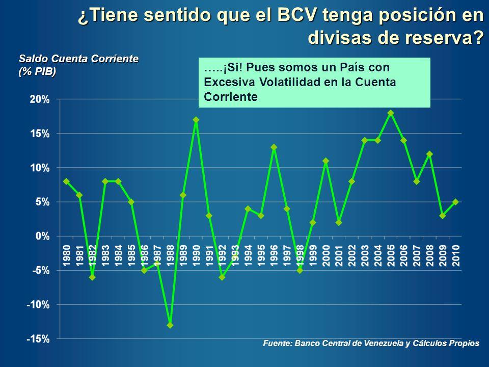 Fuente: Banco Central de Venezuela y Cálculos Propios ¿Tiene sentido que el BCV tenga posición en divisas de reserva? …..¡Si! Pues somos un País con E