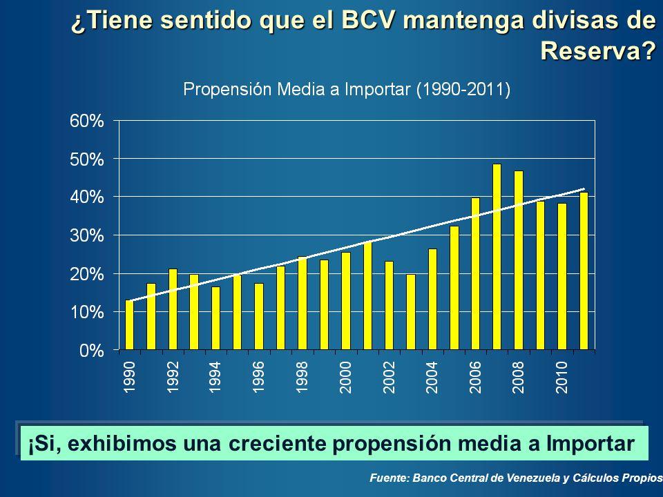 ¿Tiene sentido que el BCV mantenga divisas de Reserva? ¡Si, exhibimos una creciente propensión media a Importar Fuente: Banco Central de Venezuela y C
