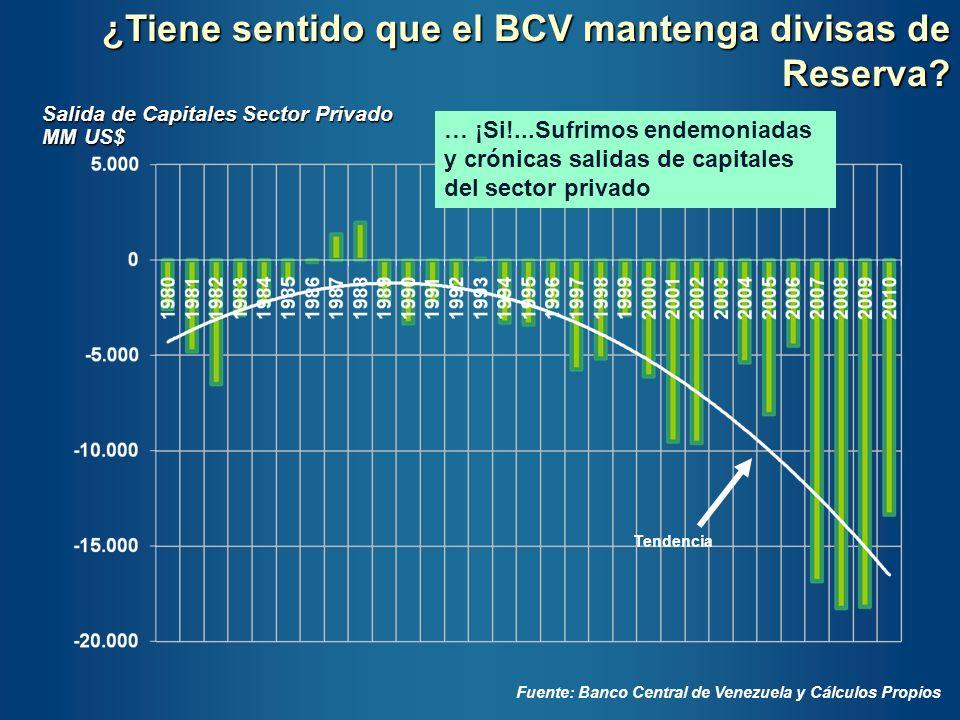 Salida de Capitales Sector Privado MM US$ Fuente: Banco Central de Venezuela y Cálculos Propios ¿Tiene sentido que el BCV mantenga divisas de Reserva?