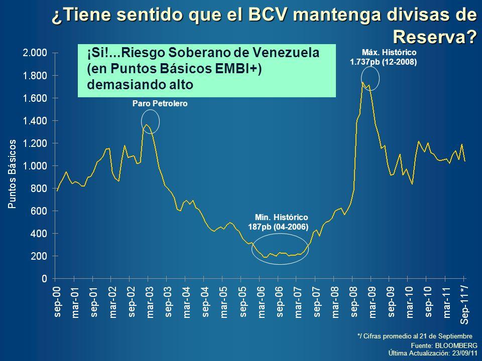 Fuente: BLOOMBERG Última Actualización: 23/09/11 ¡Si!...Riesgo Soberano de Venezuela (en Puntos Básicos EMBI+) demasiando alto Paro Petrolero Máx. His