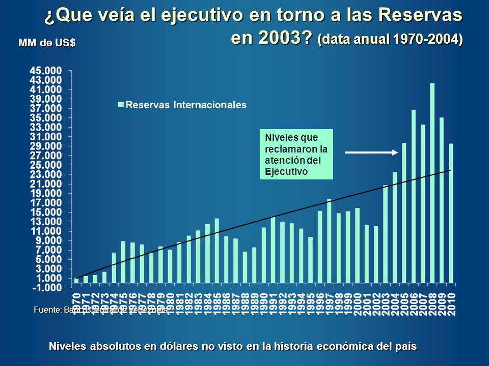 ¿Que veía el ejecutivo en torno a las Reservas en 2003? (data anual 1970-2004) Fuente: Banco Central de Venezuela MM de US$ Niveles absolutos en dólar