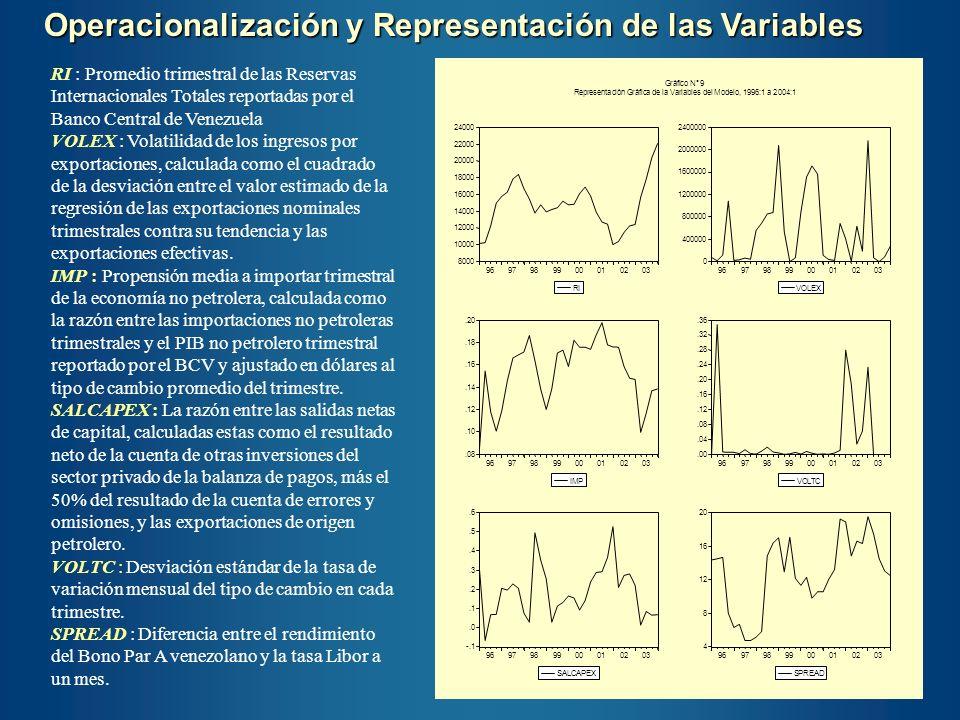 RI : Promedio trimestral de las Reservas Internacionales Totales reportadas por el Banco Central de Venezuela VOLEX : Volatilidad de los ingresos por