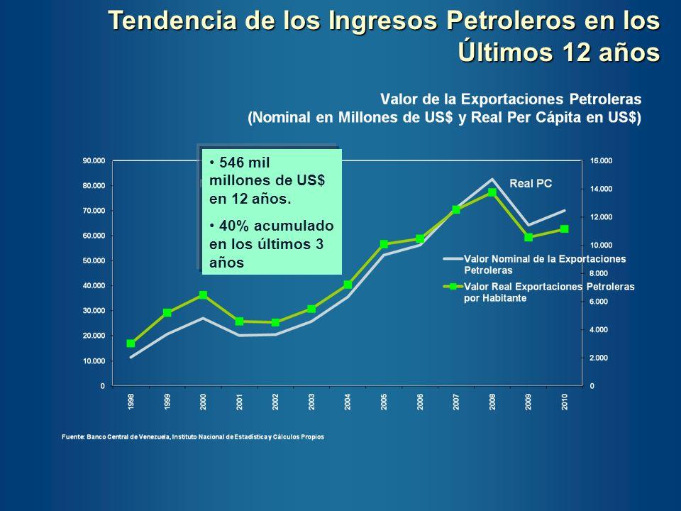 Tendencia de los Ingresos Petroleros en los Últimos 12 años 546 mil millones de US$ en 12 años. 40% acumulado en los últimos 3 años