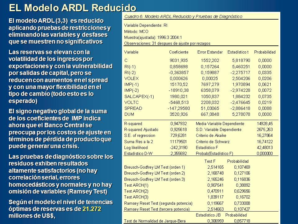El modelo ARDL (3,3) es reducido aplicando pruebas de restricciones y eliminando las variables y desfases que se muestren no significativos Las reserv