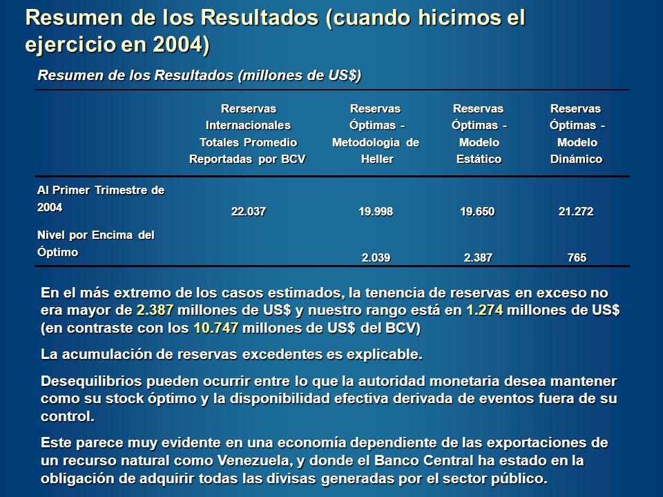 Resumen de los Resultados (millones de US$) Rerservas Internacionales Totales Promedio Reportadas por BCV Reservas Óptimas - Metodología de Heller Res