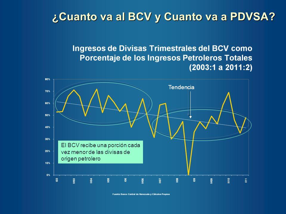 ¿Cuanto va al BCV y Cuanto va a PDVSA? Tendencia El BCV recibe una porción cada vez menor de las divisas de origen petrolero
