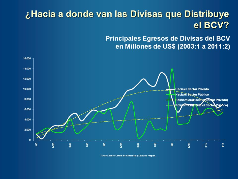Aprovaciones de Divisas Trimestrales de CADIVI Source: CADIVI, Banco Central de Venezuela y Own Calculations 2005:1 to 2011:2, Millones de US$ Las divisas aprobadas al sector privado desde CADIVI y el BCV siguen estancadas