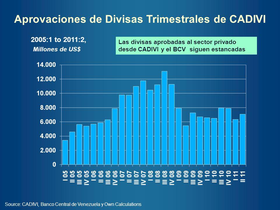Aprovaciones de Divisas Trimestrales de CADIVI Source: CADIVI, Banco Central de Venezuela y Own Calculations 2005:1 to 2011:2, Millones de US$ Las div
