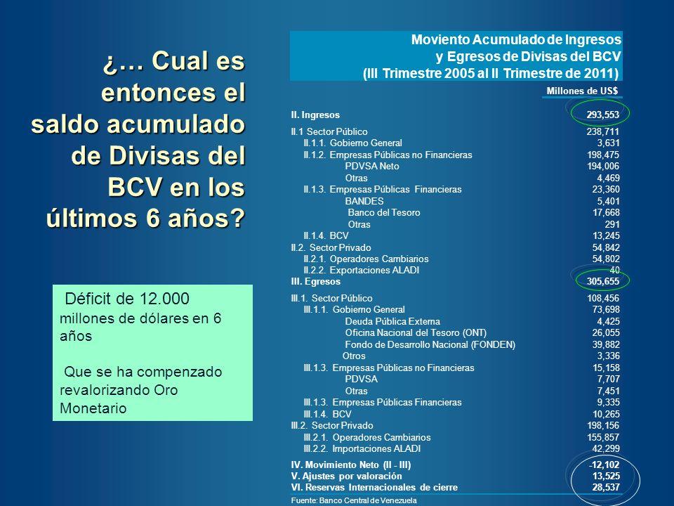 Fuente: Banco Central de Venezuela y Cálculos Propios ¿Tiene sentido que el BCV tenga posición en divisas de reserva.