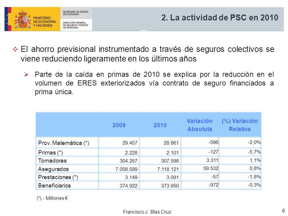 Francisco J. Blas Cruz 8 2. La actividad de PSC en 2010 (*).- Millones 20092010 Variación Absoluta (%) Variación Relativa Prov. Matemática (*) 29.4572