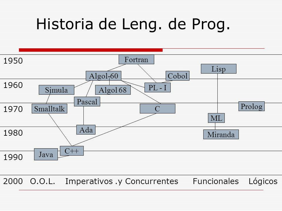 Lenguajes declarativos Un lenguaje declarativo es uno en el que un programa especifica una relación p función [Wegner 1988]. Cuando se programa en el