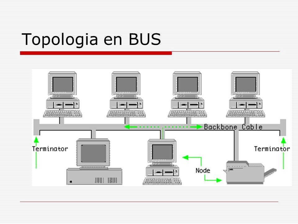 Topologia de redes Es la forma en que estan conectados los integrantes de la red BUS ANILLO ESTRELLA JERARQUICO MALLA Etc.