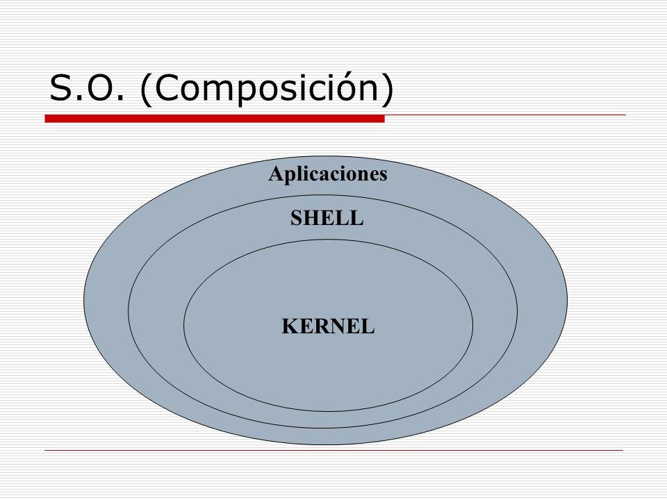 S.O. Kernel.- Es la capa mas interna del S.O. Y su función principal es trabajar directamente con el hardware. Shell.- es el que proporciona la interf