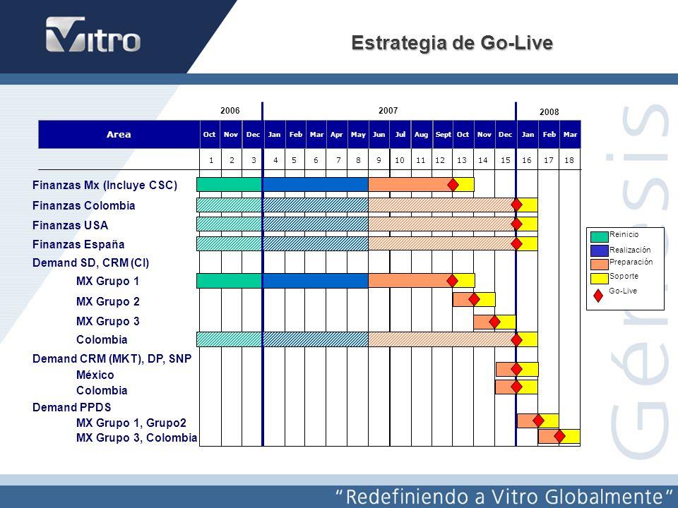 Redefiniendo a Vitro Globalmente Génesis JanOctNov 123456789101112131415 Area JanFebMarDecAprMayJunJulAugSeptOctNovDec 20062007 Reinicio Realización Preparación Soporte Go-Live 161718 JanFebMar 2008 Supply (PM, IM, SFC, Compras R3) México Grupo 1 México Grupo 2 e-Abasto México (SRM, MDM) México Grupo 3 Supply Colombia RH y Nómina México RH Colombia RH USA RH España Estrategia de Go-Live