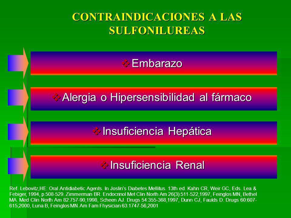Contraindicaciones Contraindicaciones Alergia a sulfamidas o diuréticos tiazídicos, debido a su similitud estructural. - Insuficiencia renal grave. -