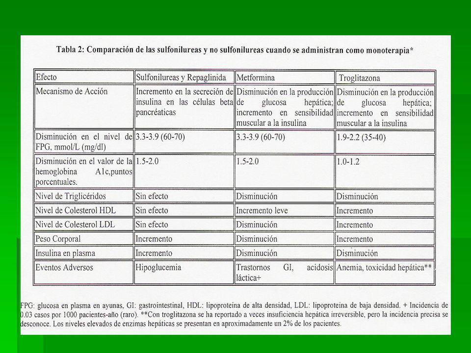 Contraindicaciones: Diabetes tipo1 o secundaria a enfermedad pancreática. Embarazo o lactancia. Insuficiencia hepática. Repaglinida no debe asociarse