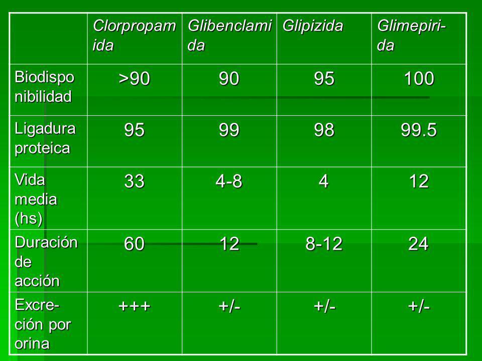 Clorpropam ida Glibenclami da Glipizida Glimepiri- da Biodispo nibilidad >909095100 Ligadura proteica 95999899.5 Vida media (hs) 334-8412 Duración de acción 60128-1224 Excre- ción por orina ++++/-+/-+/-
