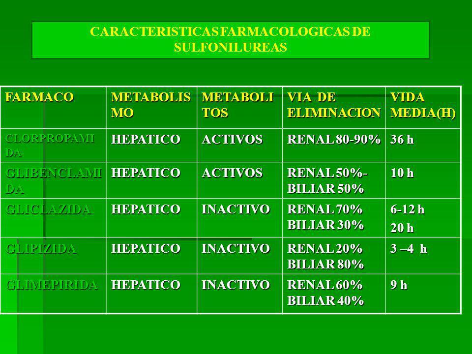 FARMACO METABOLIS MO METABOLI TOS VIA DE ELIMINACION VIDA MEDIA(H) CLORPROPAMI DA HEPATICOACTIVOS RENAL 80-90% 36 h GLIBENCLAMI DA HEPATICOACTIVOS RENAL 50%- BILIAR 50% 10 h GLICLAZIDAHEPATICOINACTIVO RENAL 70% BILIAR 30% 6-12 h 20 h GLIPIZIDAHEPATICOINACTIVO RENAL 20% BILIAR 80% 3 –4 h GLIMEPIRIDAHEPATICOINACTIVO RENAL 60% BILIAR 40% 9 h CARACTERISTICAS FARMACOLOGICAS DE SULFONILUREAS