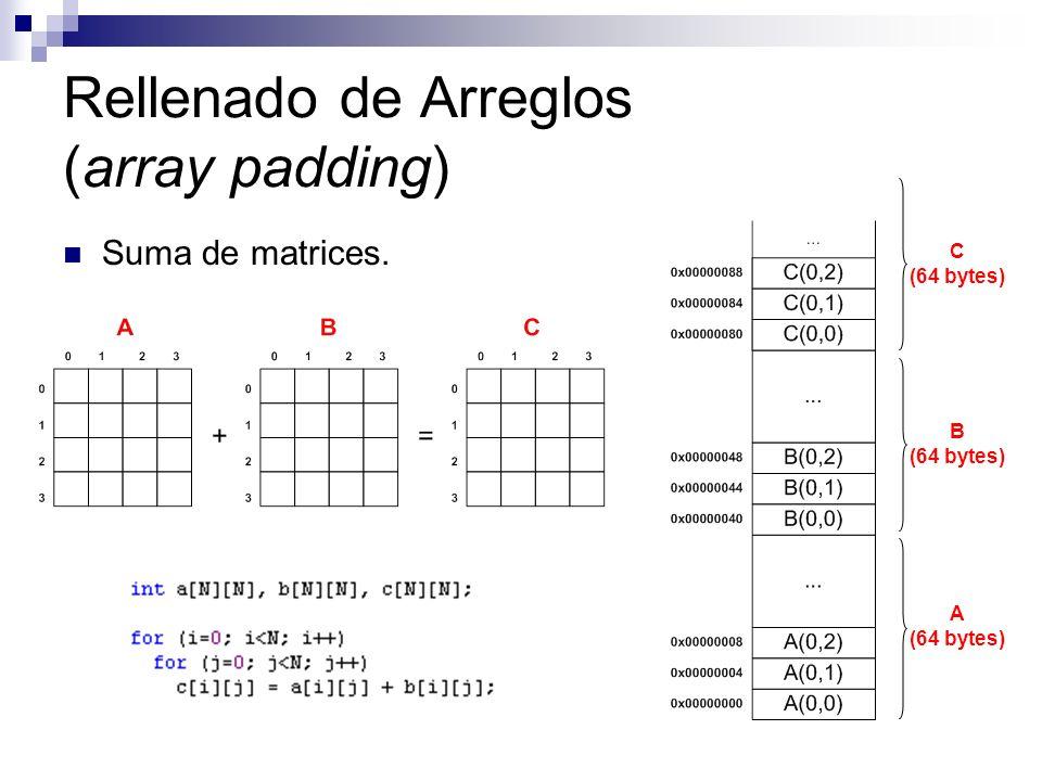 Rellenado de Arreglos (array padding) Suma de matrices. A (64 bytes) B (64 bytes) C (64 bytes)