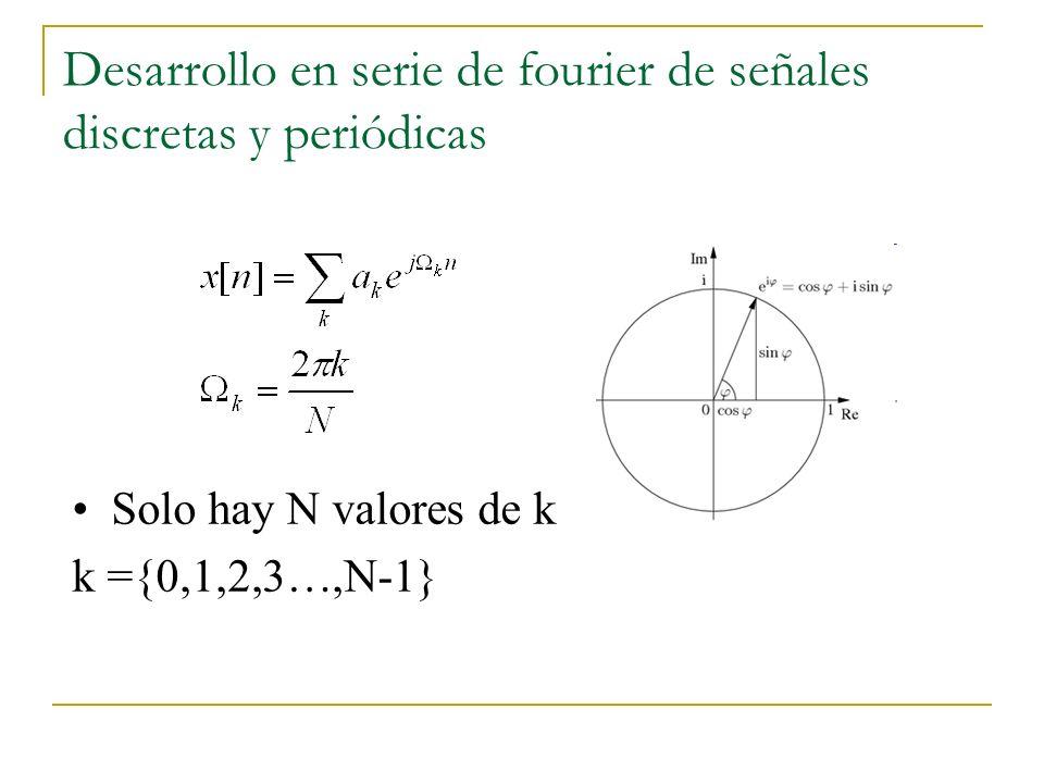 Propiedades de la Transformada de fourier en tiempo discreto DTFT Diferenciación en frecuencia Convolución Desplazamiento en frecuencia: