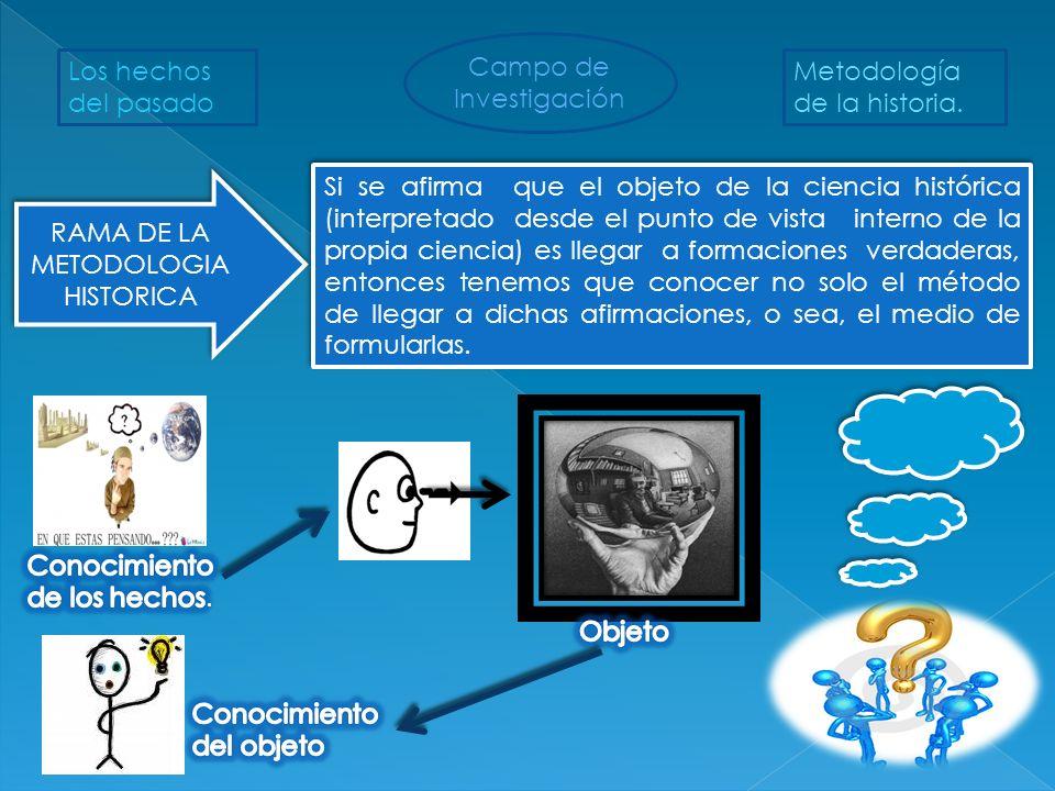 RAMA DE LA METODOLOGIA HISTORICA Campo de Investigación Los hechos del pasado Metodología de la historia. Si se afirma que el objeto de la ciencia his