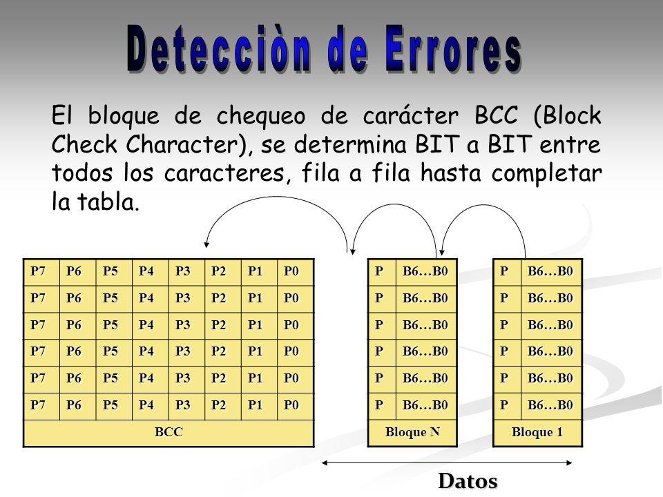 El bloque de chequeo de carácter BCC (Block Check Character), se determina BIT a BIT entre todos los caracteres, fila a fila hasta completar la tabla.