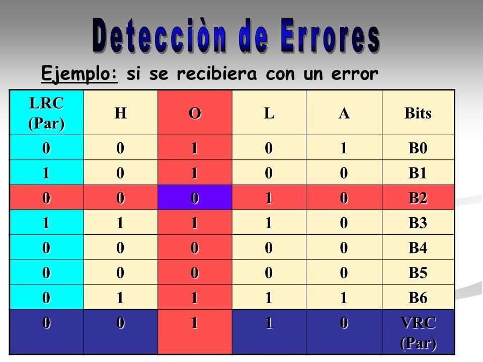 Ejemplo: si se recibiera con un error LRC (Par) HOLABits00101B0 10100B1 00010B2 11110B3 00000B4 00000B5 01111B6 00110 VRC (Par)
