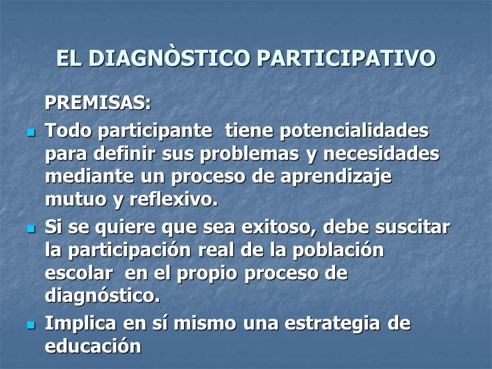 EL DIAGNÒSTICO PARTICIPATIVO PREMISAS: PREMISAS: Todo participante tiene potencialidades para definir sus problemas y necesidades mediante un proceso