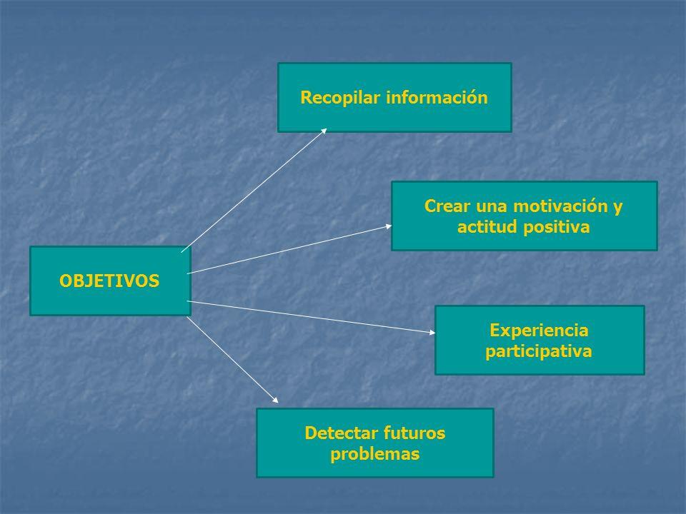 OBJETIVOS Recopilar información Crear una motivación y actitud positiva Experiencia participativa Detectar futuros problemas